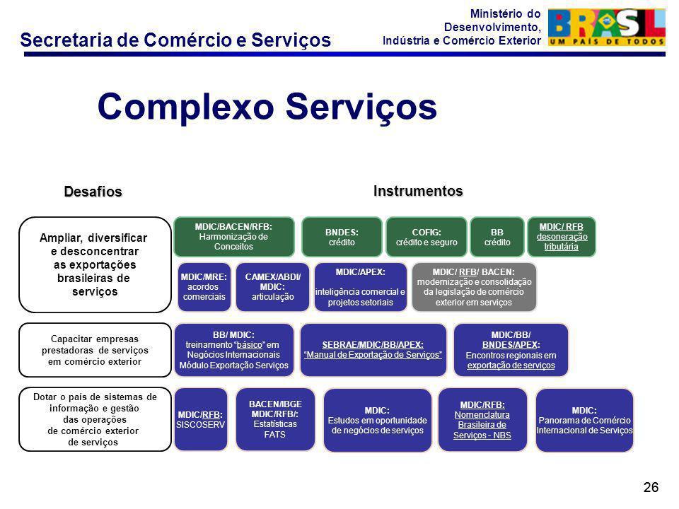 Secretaria de Comércio e Serviços Ministério do Desenvolvimento, Indústria e Comércio Exterior 26 Ampliar, diversificar e desconcentrar as exportações