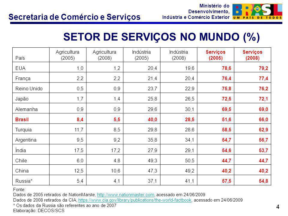 Secretaria de Comércio e Serviços Ministério do Desenvolvimento, Indústria e Comércio Exterior 44 Fonte: Dados de 2005 retirados de NationMarste, http
