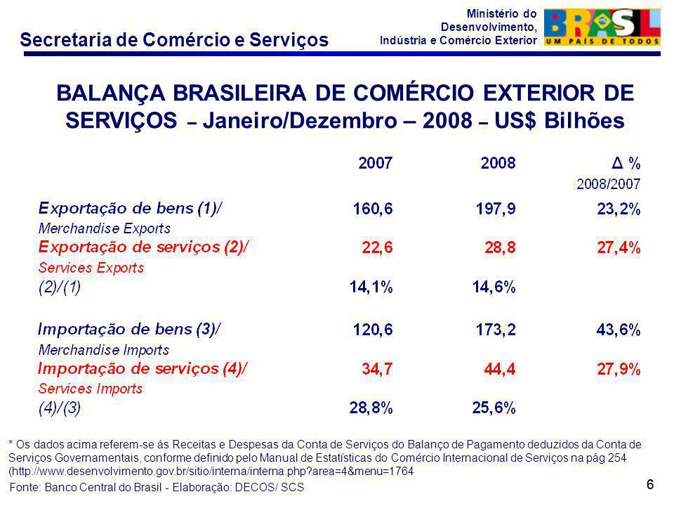 Secretaria de Comércio e Serviços Ministério do Desenvolvimento, Indústria e Comércio Exterior 66 BALANÇA BRASILEIRA DE COMÉRCIO EXTERIOR DE SERVIÇOS