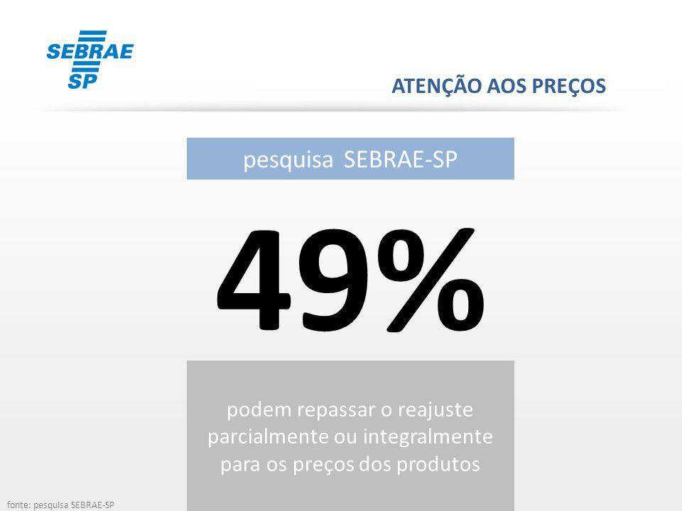 ATENÇÃO AOS PREÇOS pesquisa SEBRAE-SP 49% podem repassar o reajuste parcialmente ou integralmente para os preços dos produtos fonte: pesquisa SEBRAE-S