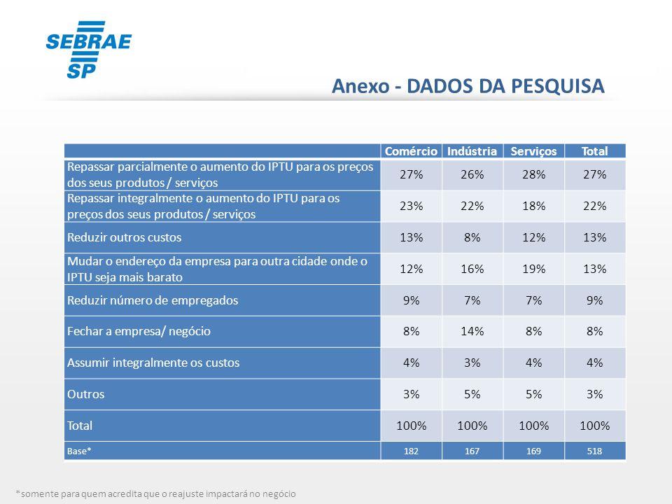 Anexo - DADOS DA PESQUISA ComércioIndústriaServiçosTotal Repassar parcialmente o aumento do IPTU para os preços dos seus produtos / serviços 27%26%28%