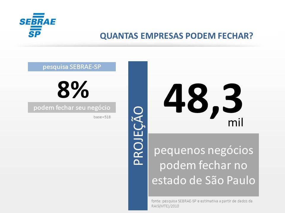 pesquisa SEBRAE-SP 13% podem mudar de cidade PROJEÇÃO base=518 80,2 pequenos negócios podem mudar de São Paulo QUANTAS EMPRESAS PODEM MUDAR DE CIDADE.
