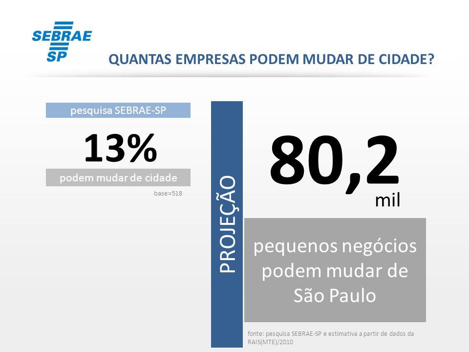 pesquisa SEBRAE-SP 13% podem mudar de cidade PROJEÇÃO base=518 80,2 pequenos negócios podem mudar de São Paulo QUANTAS EMPRESAS PODEM MUDAR DE CIDADE?