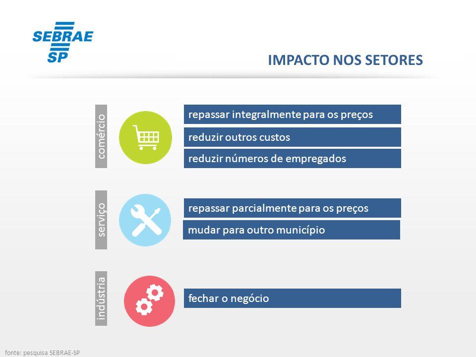 ATENÇÃO AOS PREÇOS pesquisa SEBRAE-SP 49% podem repassar o reajuste parcialmente ou integralmente para os preços dos produtos fonte: pesquisa SEBRAE-SP