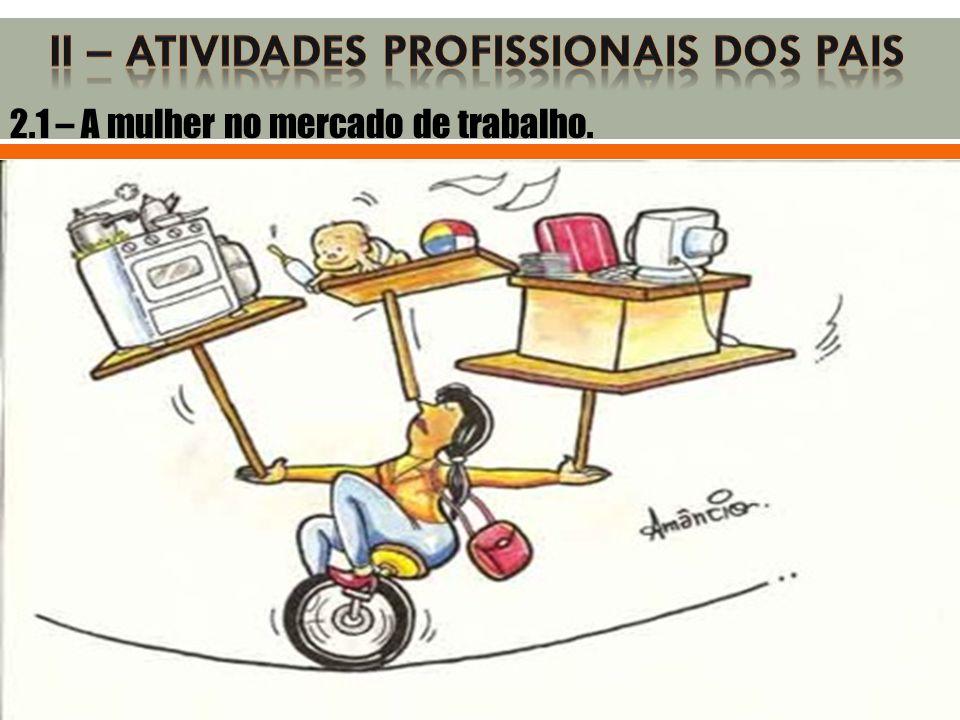 2.1 – A mulher no mercado de trabalho.