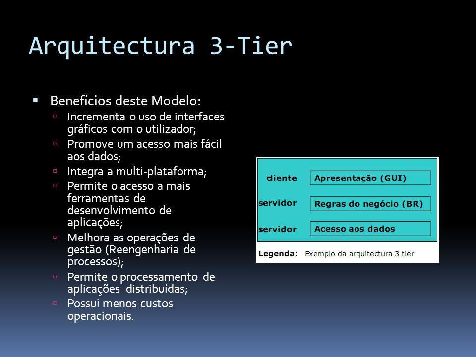 Arquitectura 3-Tier  Benefícios deste Modelo:  Incrementa o uso de interfaces gráficos com o utilizador;  Promove um acesso mais fácil aos dados;  Integra a multi-plataforma;  Permite o acesso a mais ferramentas de desenvolvimento de aplicações;  Melhora as operações de gestão (Reengenharia de processos);  Permite o processamento de aplicações distribuídas;  Possui menos custos operacionais.