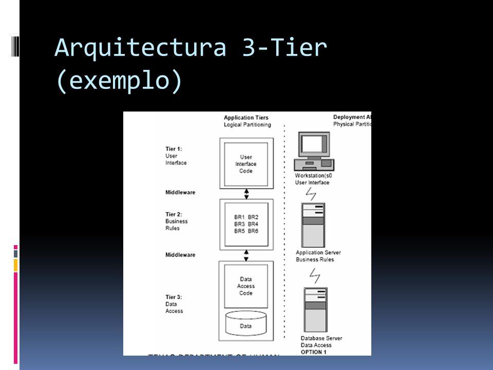Arquitectura 3-Tier (exemplo)