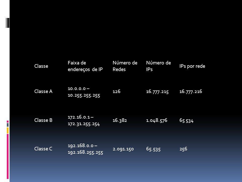 Classe Faixa de endereços de IP Número de Redes Número de IPs IPs por rede Classe A 10.0.0.0 – 10.255.255.255 12616.777.21516.777.216 Classe B 172.16.0.1 – 172.31.255.254 16.3821.048.57665 534 Classe C 192.168.0.0 – 192.168.255.255 2.091.15065.535256