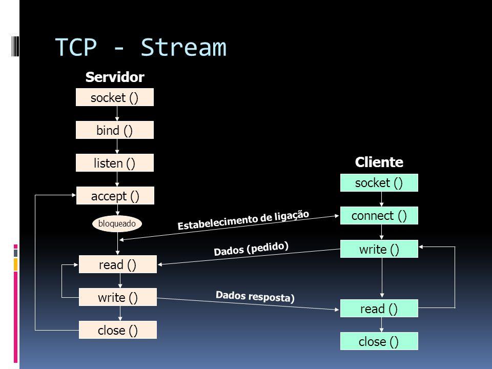 TCP - Stream close () listen () bind () socket () accept () read () write () Servidor socket () Cliente connect () bloqueado Estabelecimento de ligação write () read () close () Dados (pedido) Dados resposta)