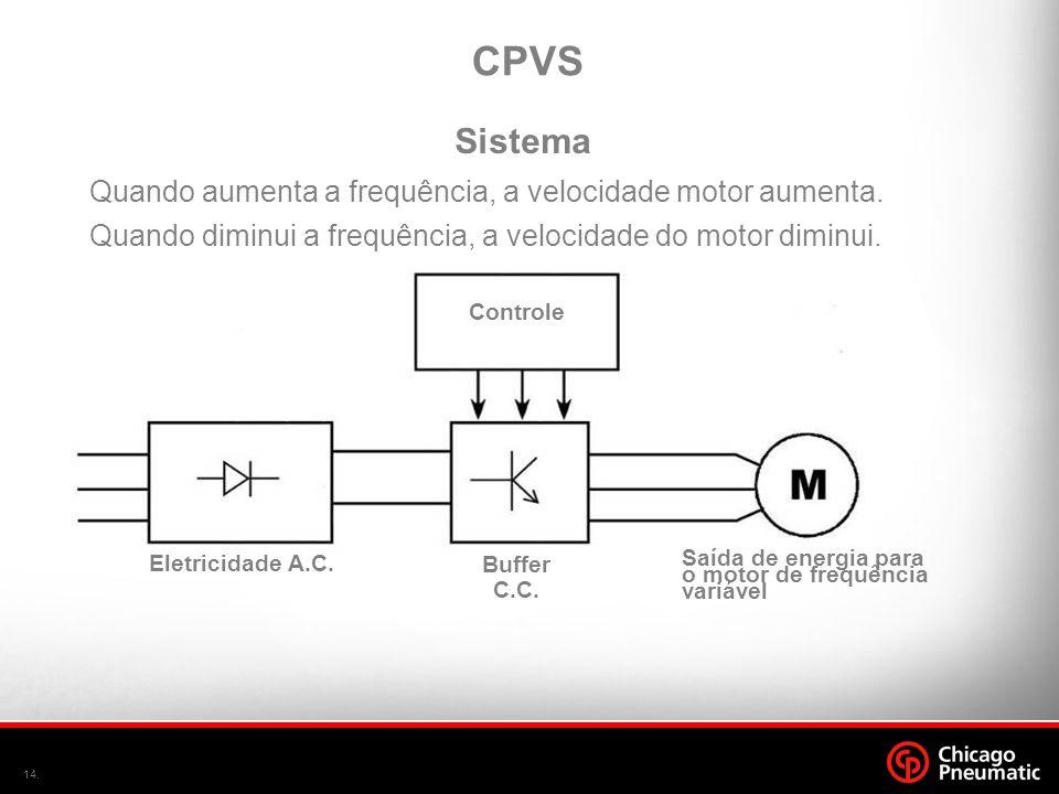14. Quando aumenta a frequência, a velocidade motor aumenta. Quando diminui a frequência, a velocidade do motor diminui. Controle Buffer C.C. Saída de