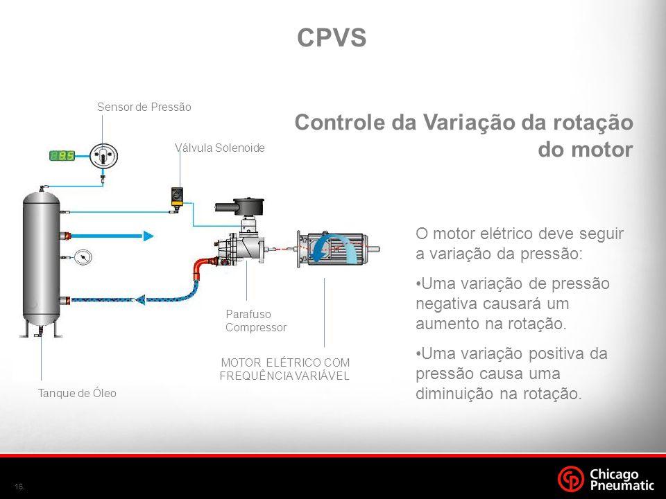 16. Sensor de Pressão Parafuso Compressor MOTOR ELÉTRICO COM FREQUÊNCIA VARIÁVEL Tanque de Óleo Válvula Solenoide O motor elétrico deve seguir a varia