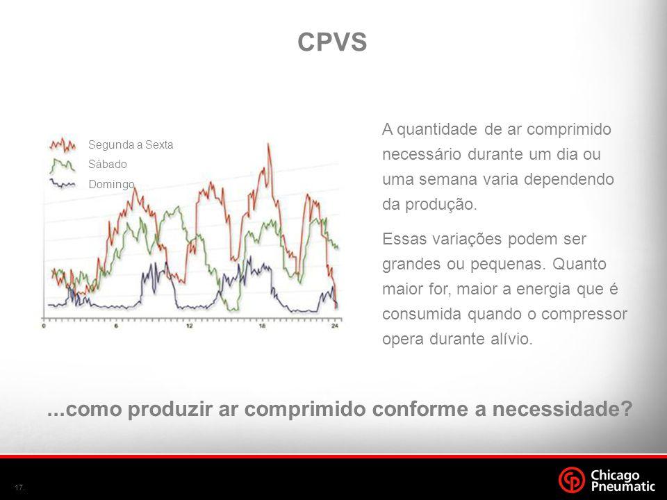 17. CPVS A quantidade de ar comprimido necessário durante um dia ou uma semana varia dependendo da produção. Essas variações podem ser grandes ou pequ