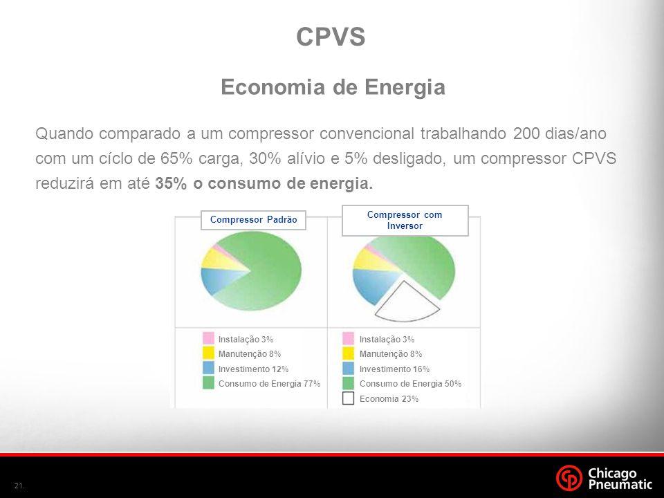 21. Quando comparado a um compressor convencional trabalhando 200 dias/ano com um cíclo de 65% carga, 30% alívio e 5% desligado, um compressor CPVS re