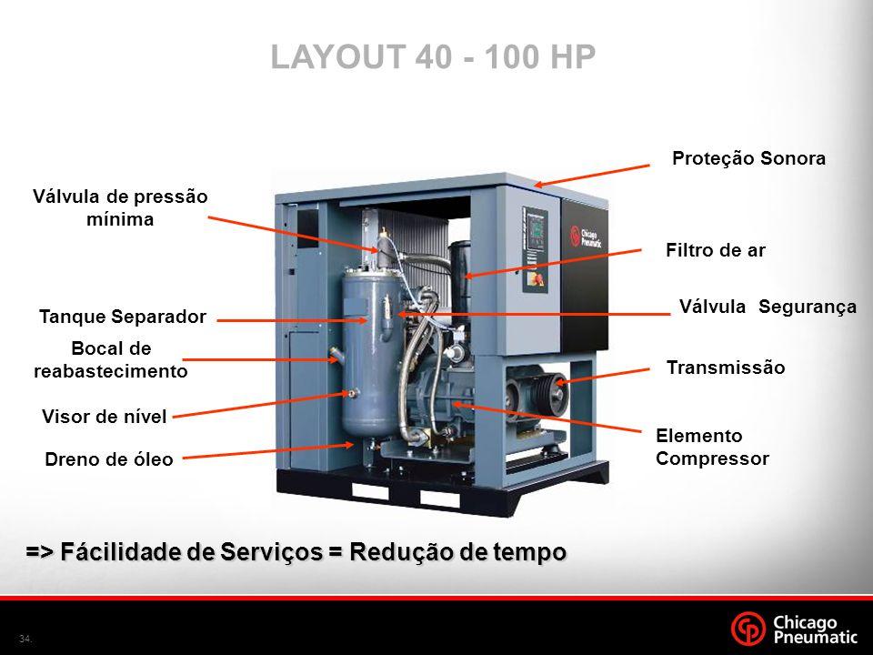 34. Bocal de reabastecimento Dreno de óleo Visor de nível => Fácilidade de Serviços = Redução de tempo LAYOUT 40 - 100 HP Elemento Compressor Tanque S