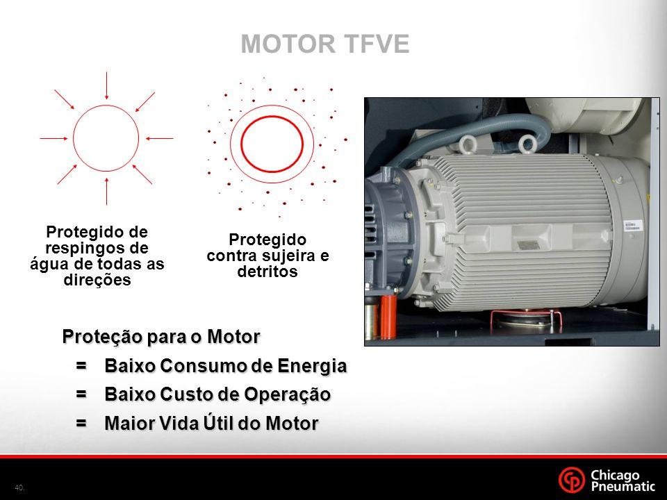 40. MOTOR TFVE Protegido contra sujeira e detritos Protegido de respingos de água de todas as direções Proteção para o Motor =Baixo Consumo de Energia