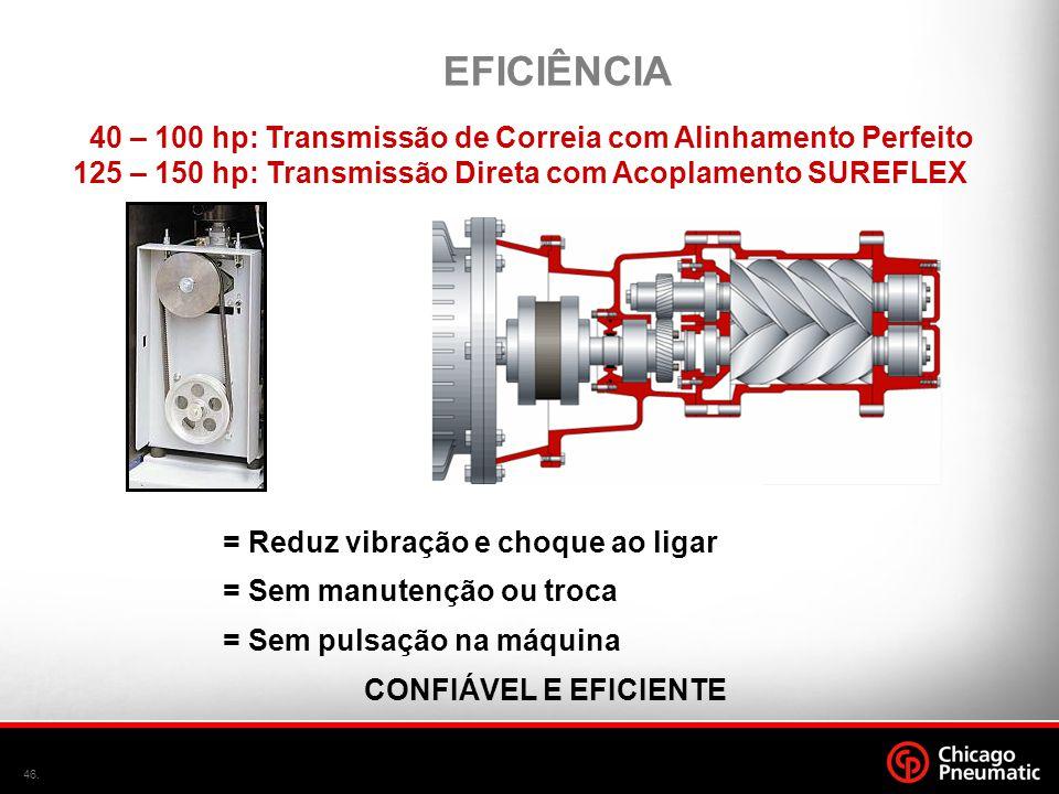 46. 40 – 100 hp: Transmissão de Correia com Alinhamento Perfeito 125 – 150 hp: Transmissão Direta com Acoplamento SUREFLEX EFICIÊNCIA = Reduz vibração