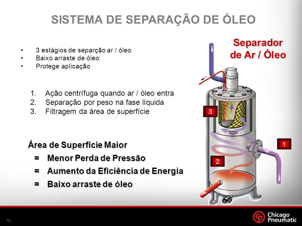 48. Área de Superfície Maior =Menor Perda de Pressão =Menor Perda de Pressão =Aumento da Eficiência de Energia =Baixo arraste de óleo •3 estágios de s