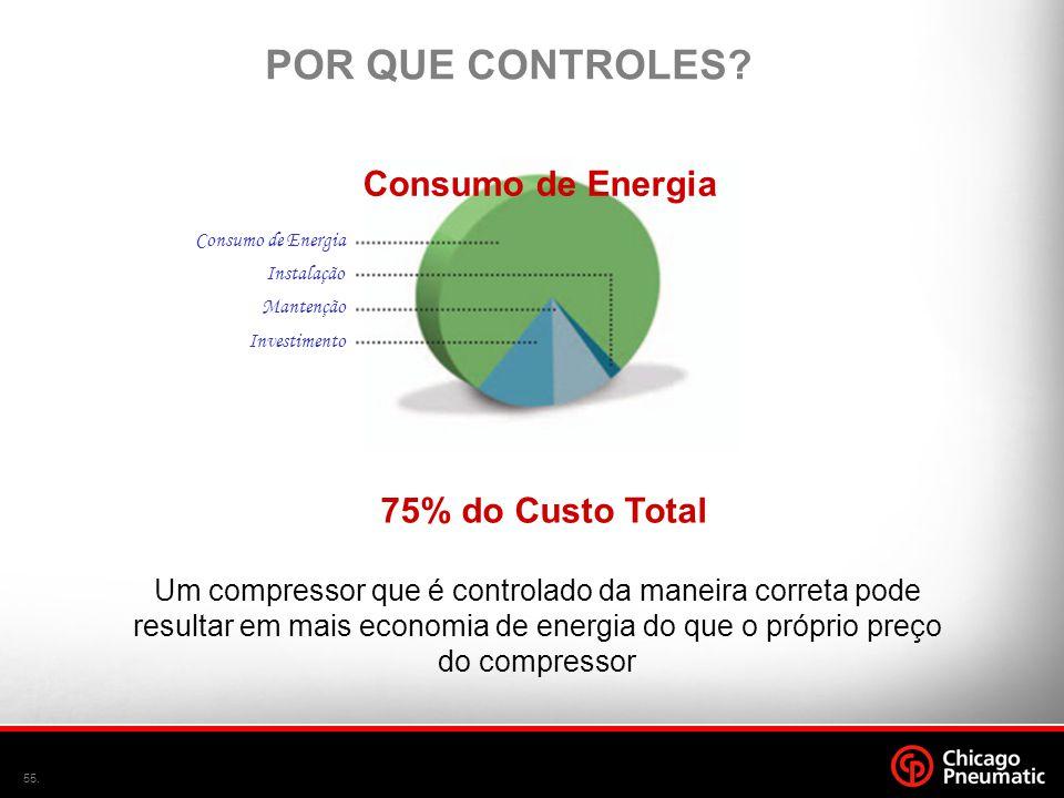 55. Consumo de Energia POR QUE CONTROLES? 75% do Custo Total Um compressor que é controlado da maneira correta pode resultar em mais economia de energ