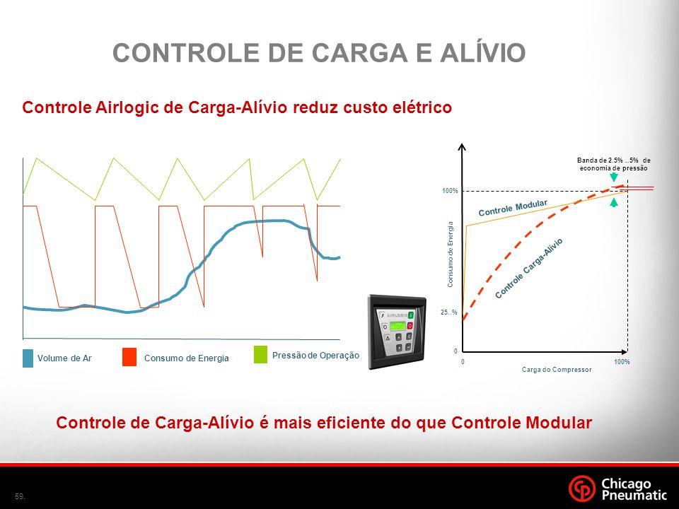 59. Volume de Ar Consumo de Energia Pressão de Operação Carga do Compressor 100%0 Consumo de Energia 100% 0 25..% Controle Modular Controle Carga-Alív