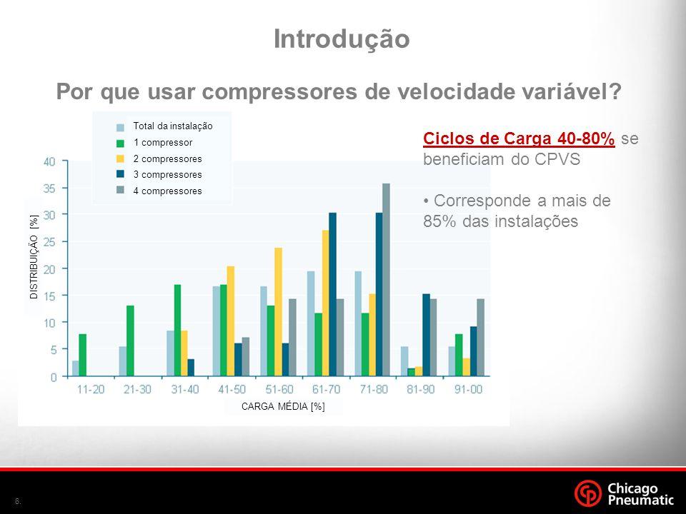 6. Ciclos de Carga 40-80% se beneficiam do CPVS • Corresponde a mais de 85% das instalações Total da instalação 1 compressor 2 compressores 3 compress