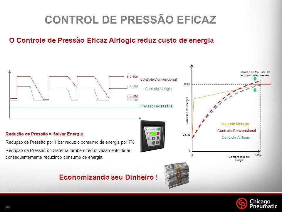 60. Compressor em Carga 100%0 Consumo de Energia 100% 0 25..% Controle Modular Controle Airlogic Banda de 2.5%..5% de economia de pressão Pressão Nece