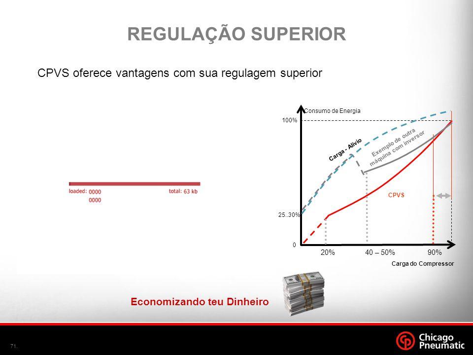 71. Carga do Compressor Consumo de Energia 100% 0 25..30% CPVS Carga - Alívio Exemplo de outra máquina com inversor 90%40 – 50%20% REGULAÇÃO SUPERIOR