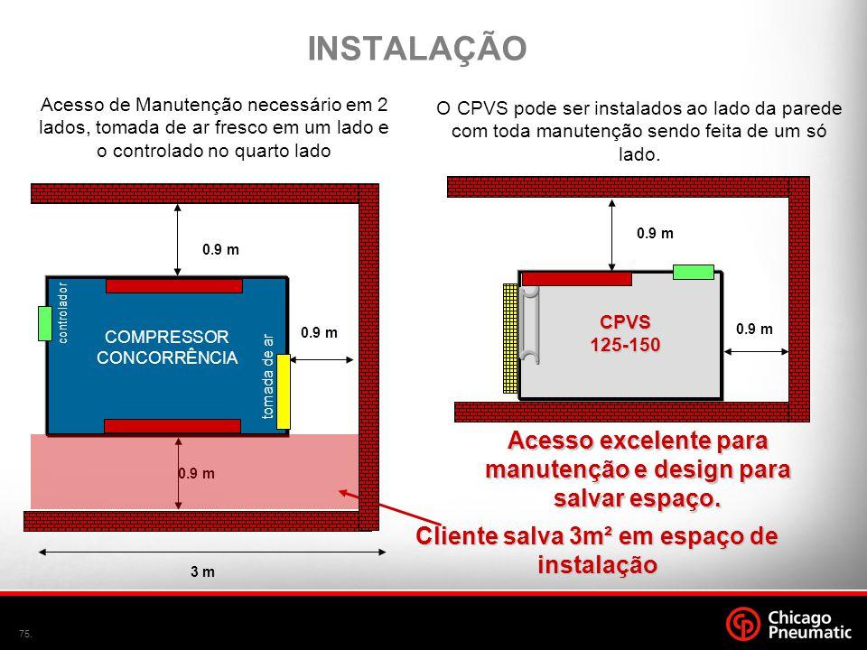 75. Acesso excelente para manutenção e design para salvar espaço. 0.9 m CPVS125-150 INSTALAÇÃO O CPVS pode ser instalados ao lado da parede com toda m