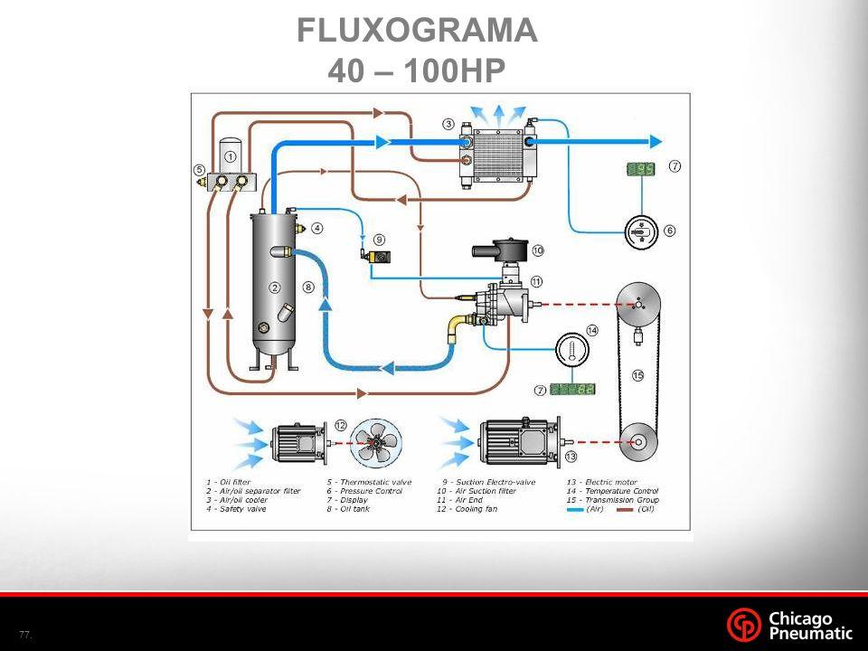 77. FLUXOGRAMA 40 – 100HP