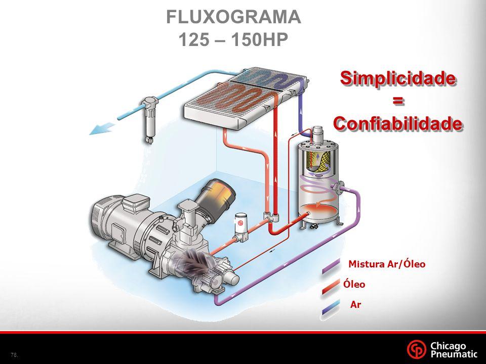 78. Simplicidade=ConfiabilidadeSimplicidade=Confiabilidade FLUXOGRAMA 125 – 150HP Mistura Ar/Óleo Óleo Ar