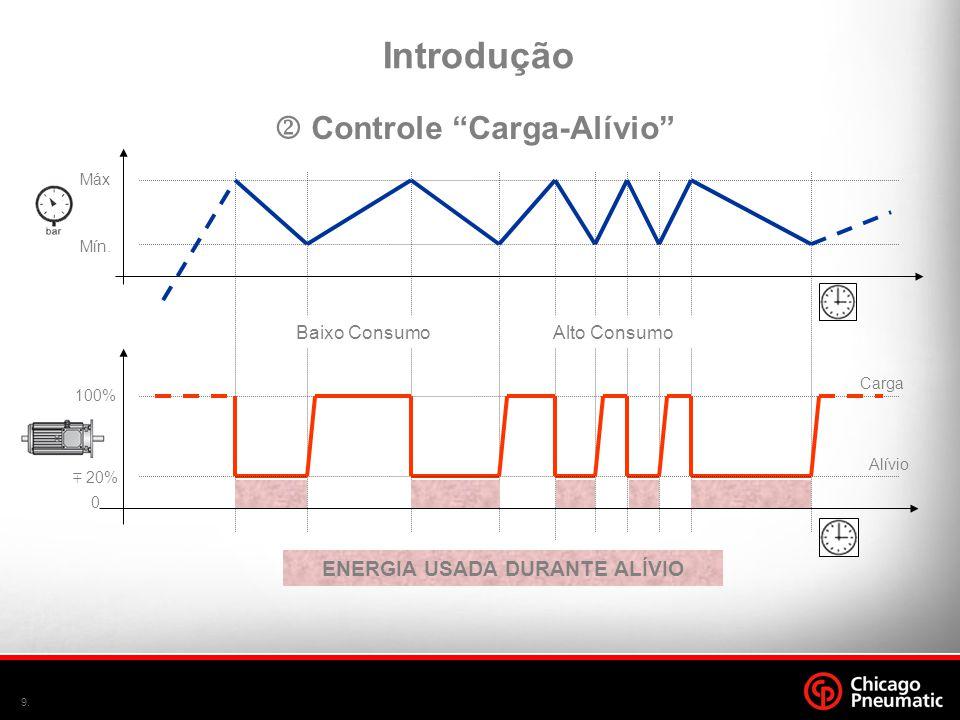"""9. Introdução  Controle """"Carga-Alívio"""" Máx Mín. 100% 0 Baixo ConsumoAlto Consumo ENERGIA USADA DURANTE ALÍVIO  20% Carga Alívio"""