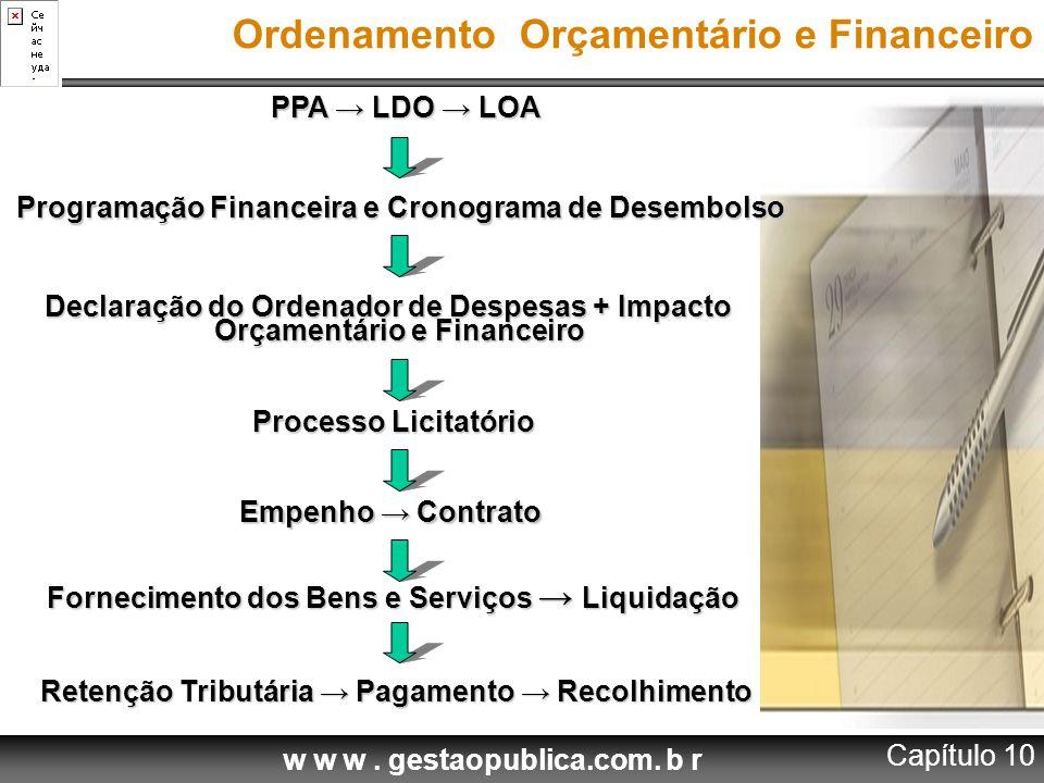 PPA → LDO → LOA Ordenamento Orçamentário e Financeiro Programação Financeira e Cronograma de Desembolso Declaração do Ordenador de Despesas + Impacto