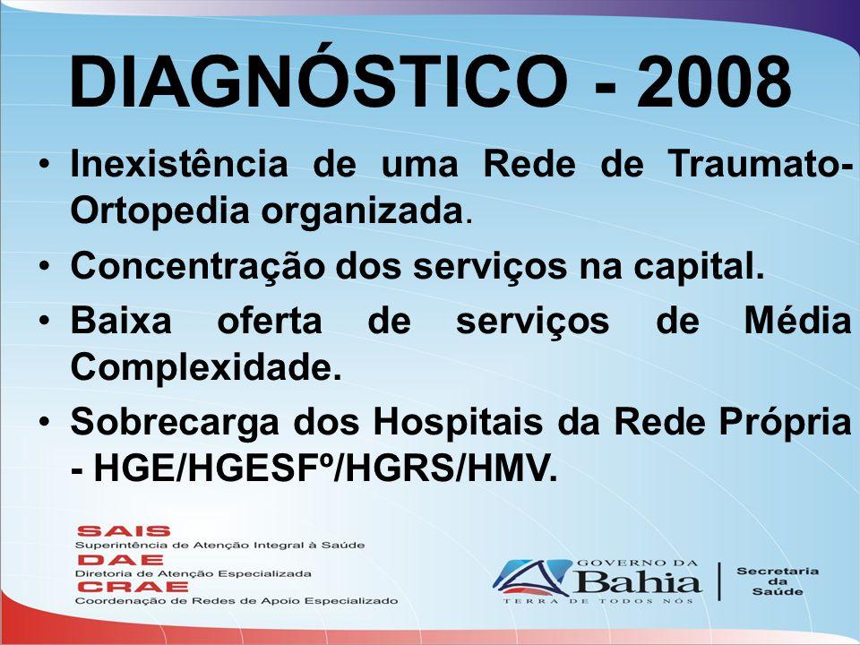 DIAGNÓSTICO - 2008 •Inexistência de uma Rede de Traumato- Ortopedia organizada. •Concentração dos serviços na capital. •Baixa oferta de serviços de Mé
