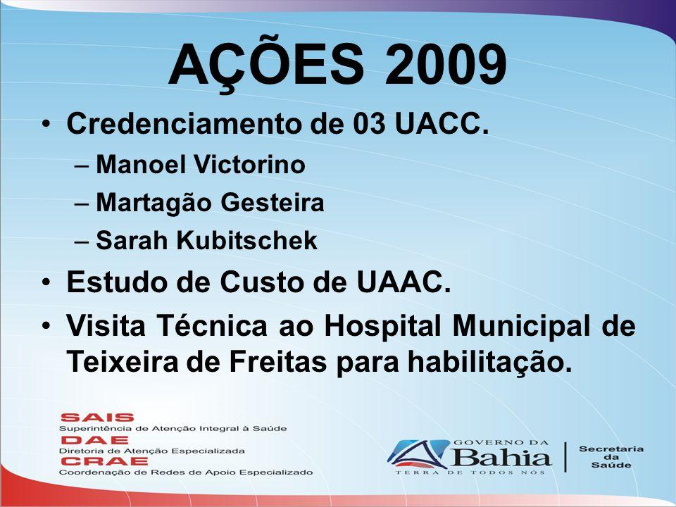 AÇÕES 2009 •Credenciamento de 03 UACC. –Manoel Victorino –Martagão Gesteira –Sarah Kubitschek •Estudo de Custo de UAAC. •Visita Técnica ao Hospital Mu