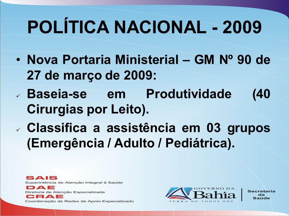 POLÍTICA NACIONAL - 2009 •Nova Portaria Ministerial – GM Nº 90 de 27 de março de 2009:  Baseia-se em Produtividade (40 Cirurgias por Leito).  Classi