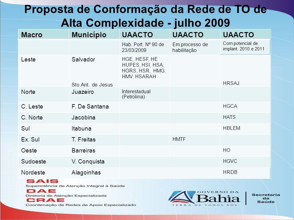 Proposta de Conformação da Rede de TO de Alta Complexidade - julho 2009 MacroMunicípioUAACTO Hab. Port. Nº 90 de 23/03/2009 Em processo de habilitação