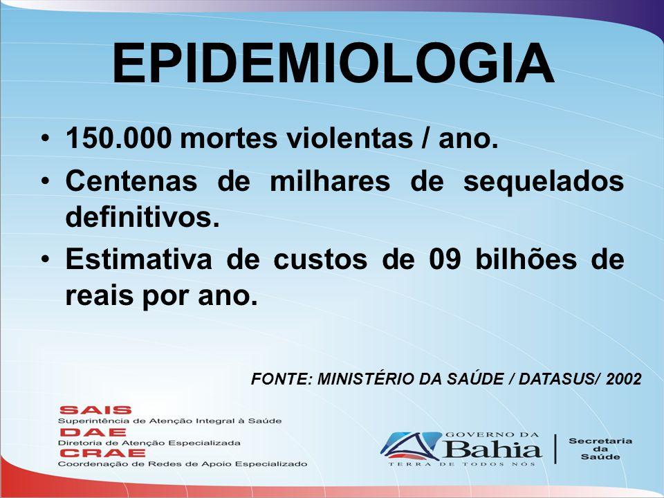 EPIDEMIOLOGIA •150.000 mortes violentas / ano. •Centenas de milhares de sequelados definitivos. •Estimativa de custos de 09 bilhões de reais por ano.