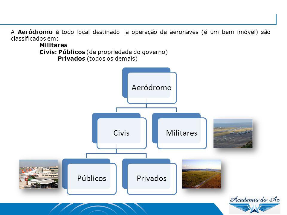AeródromoCivisPúblicosPrivadosMilitares A Aeródromo é todo local destinado a operação de aeronaves (é um bem imóvel) são classificados em: Militares C