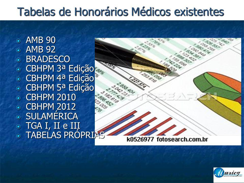  AMB 90  AMB 92  BRADESCO  CBHPM 3ª Edição  CBHPM 4ª Edição  CBHPM 5ª Edição  CBHPM 2010  CBHPM 2012  SULAMÉRICA  TGA I, II e III  TABELAS PRÓPRIAS Tabelas de Honorários Médicos existentes