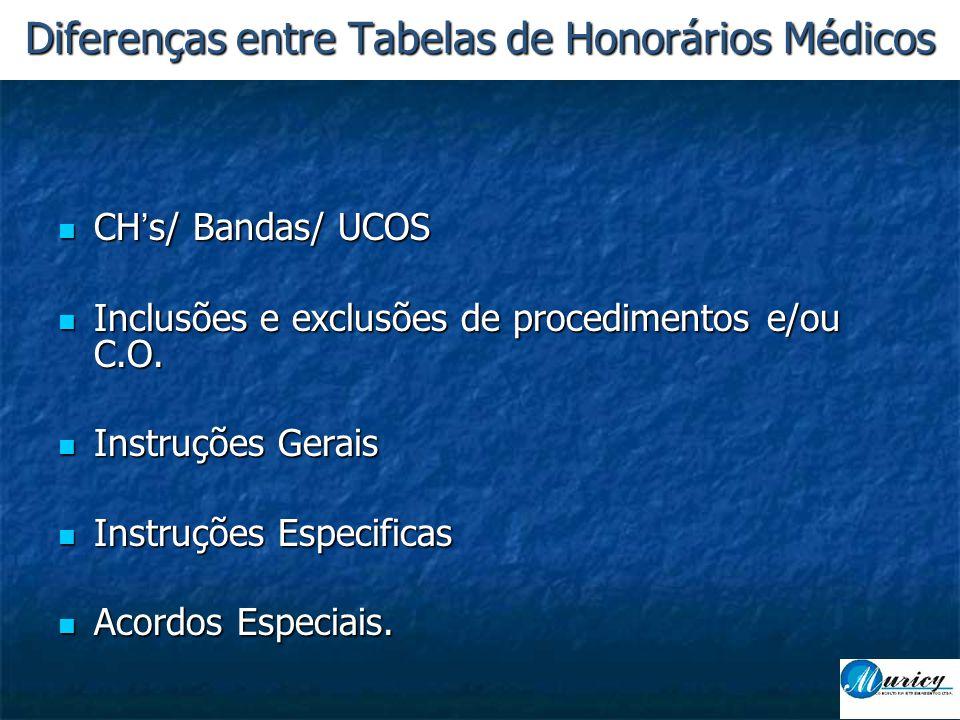  CH's/ Bandas/ UCOS  Inclusões e exclusões de procedimentos e/ou C.O.