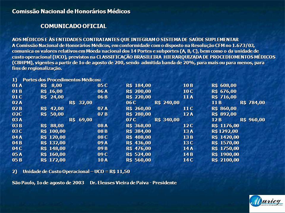 Comissão Nacional de Honorários Médicos COMUNICADO OFICIAL AOS MÉDICOS E ÀS ENTIDADES CONTRATANTES QUE INTEGRAM O SISTEMA DE SAÚDE SUPLEMENTAR A Comissão Nacional de Honorários Médicos, em conformidade com o disposto na Resolução CFM no 1.673/03, comunica os valores relativos em Moeda nacional dos 14 Portes e subportes (A, B, C), bem como o da unidade de custo operacional (UCO), previstos na CLASSIFICAÇÃO BRASILEIRA HIERARQUIZADA DE PROCEDIOMENTOS MÉDICOS (CBHPM), vigentes a partir de 1o de agosto de 200, sendo admitida banda de 20%, para mais ou para menos, para fins de regionalização.