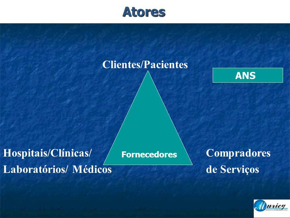 Clientes/Pacientes Hospitais/Clínicas/ Compradores Laboratórios/ Médicosde Serviços Fornecedores ANS Atores