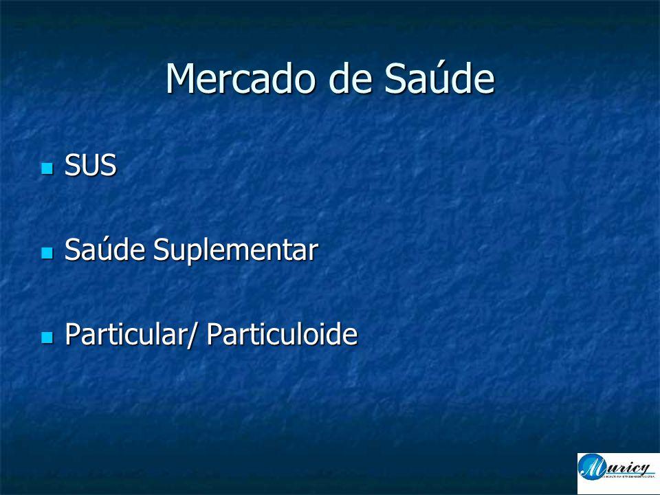  SUS  Saúde Suplementar  Particular/ Particuloide