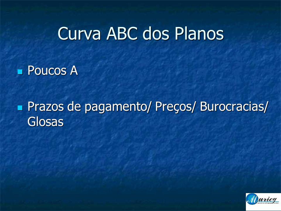 Curva ABC dos Planos  Poucos A  Prazos de pagamento/ Preços/ Burocracias/ Glosas