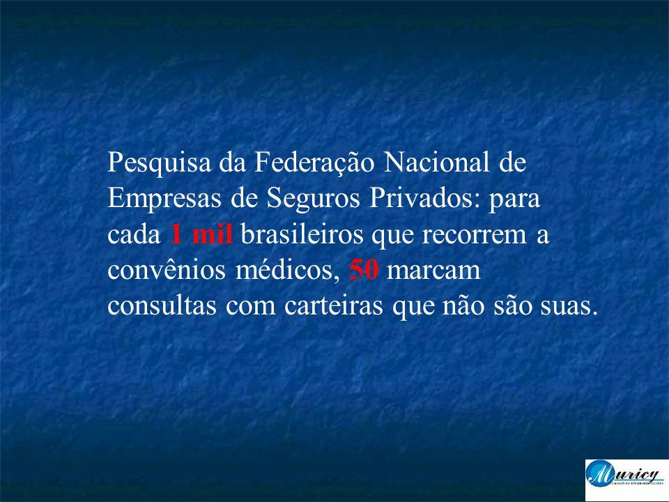 Pesquisa da Federação Nacional de Empresas de Seguros Privados: para cada 1 mil brasileiros que recorrem a convênios médicos, 50 marcam consultas com carteiras que não são suas.