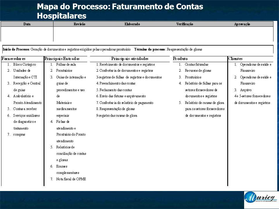 Mapa do Processo: Faturamento de Contas Hospitalares