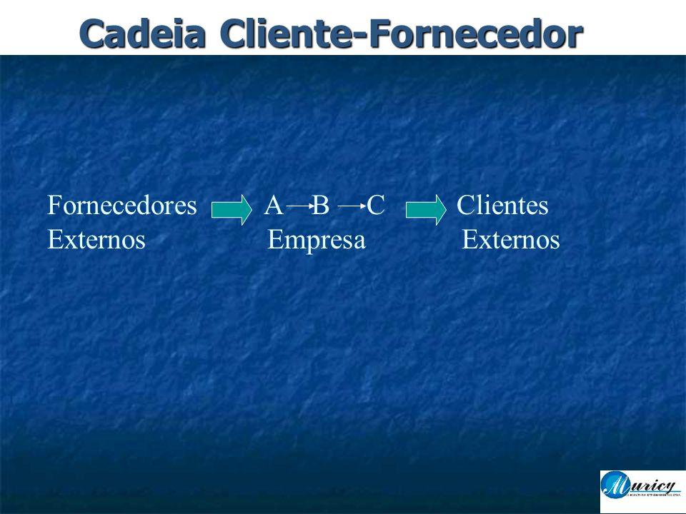 Fornecedores A B C Clientes Externos Empresa Externos Cadeia Cliente-Fornecedor
