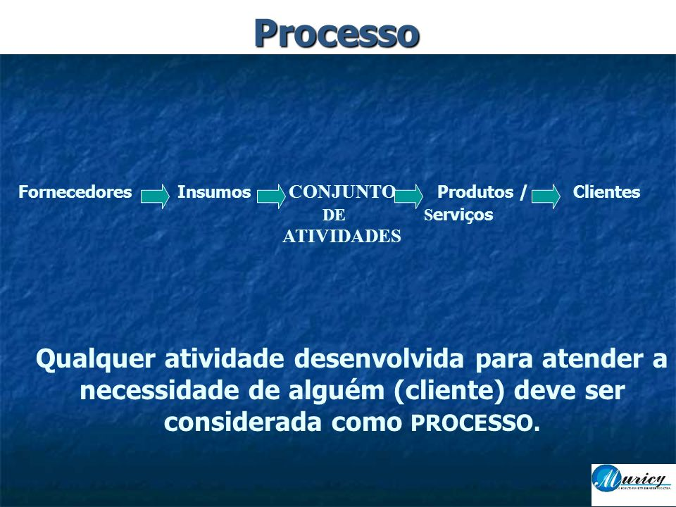Fornecedores Insumos CONJUNTO Produtos / Clientes DE S erviços ATIVIDADES Qualquer atividade desenvolvida para atender a necessidade de alguém (cliente) deve ser considerada como PROCESSO.