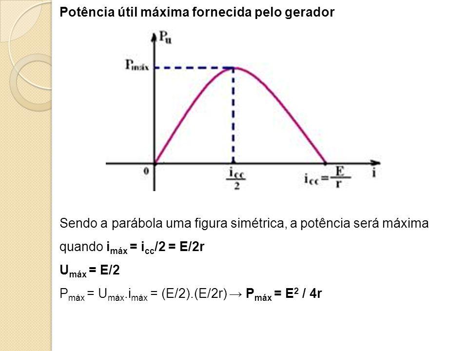 Potência útil máxima fornecida pelo gerador Sendo a parábola uma figura simétrica, a potência será máxima quando i máx = i cc /2 = E/2r U máx = E/2 P