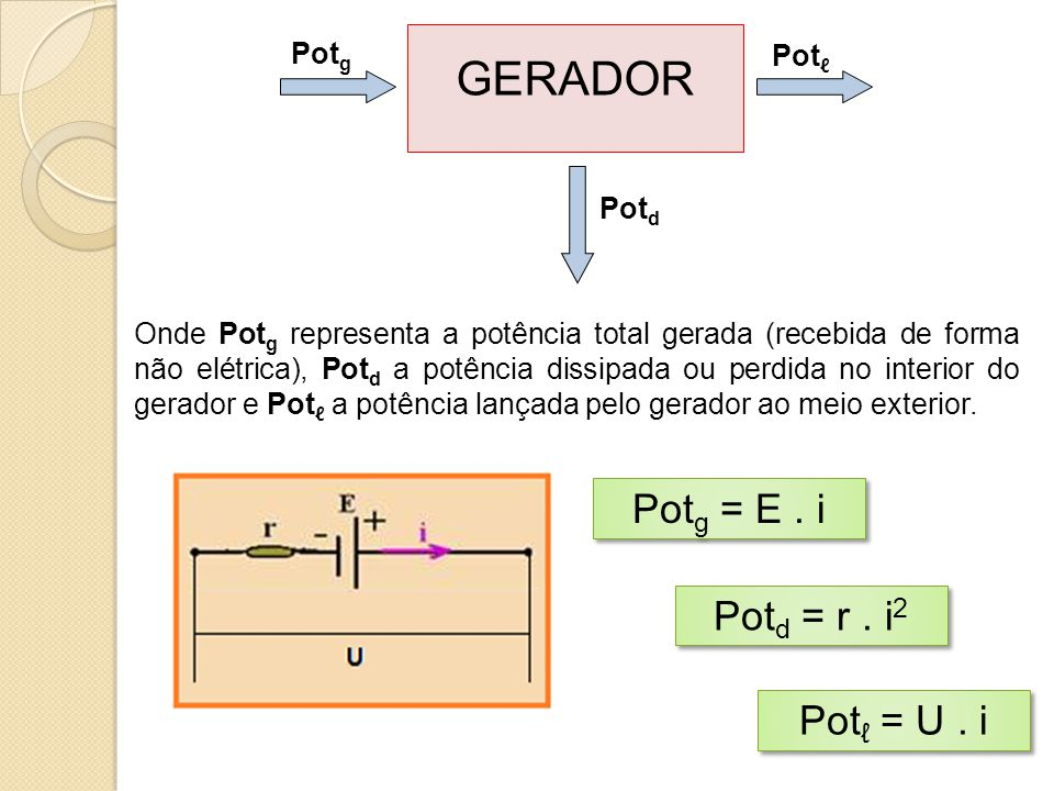 Onde Pot g representa a potência total gerada (recebida de forma não elétrica), Pot d a potência dissipada ou perdida no interior do gerador e Pot ℓ a