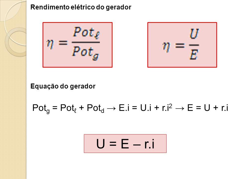 Rendimento elétrico do gerador Equação do gerador Pot g = Pot ℓ + Pot d → E.i = U.i + r.i 2 → E = U + r.i U = E – r.i